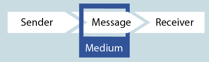 How communication works Communication is made up of the sender, the receiver, the medium and the message. Getting your message across with clarity cannot be achieved without understanding how these components interact with each other.